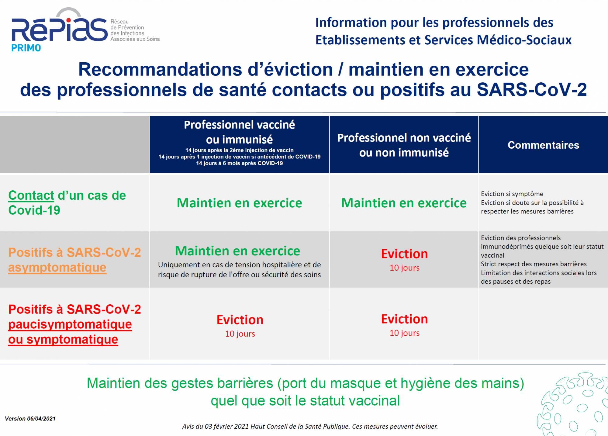 Recommandations d'éviction/maintien en exercice des professionnels de santé contacts ou positifs au SARS-CoV-2